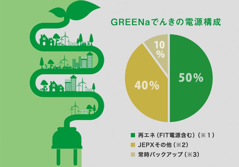 CO2排出係数・電源構成について|個人のお客様|グリーナでんき(GREENa)